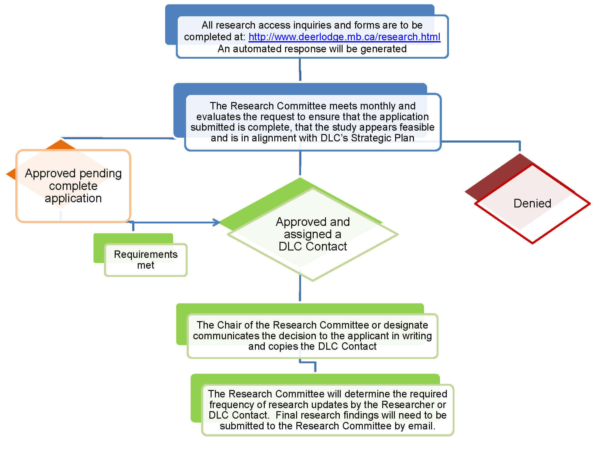 Application Approval Process Flowsheet